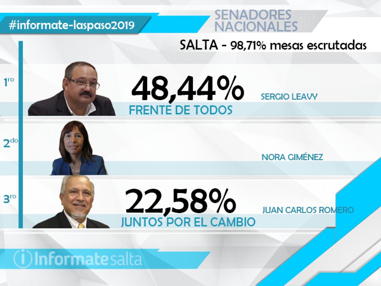 El Frente de Todos en Salta conseguiría dos bancas para el Senado Nacional