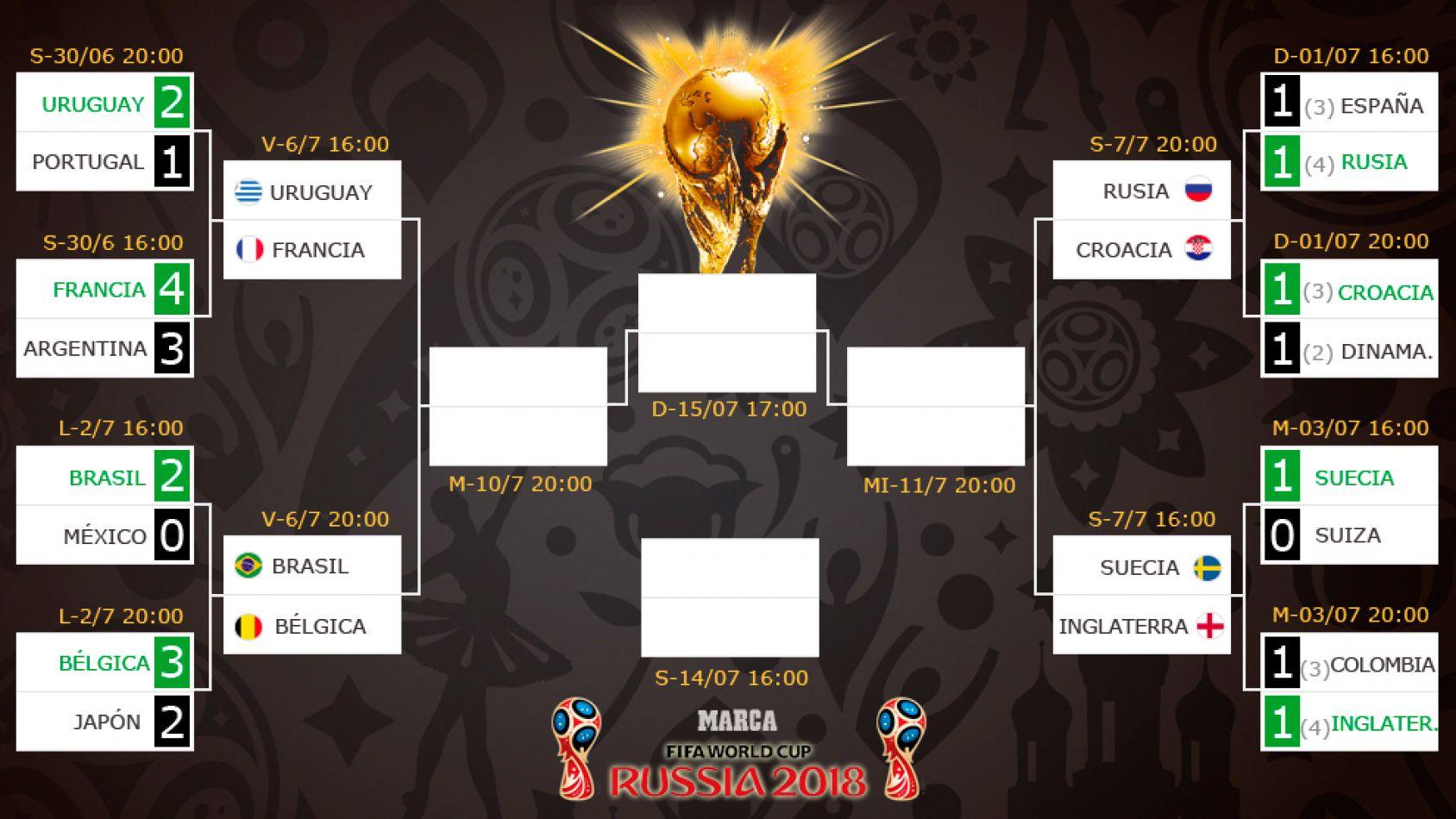 Así quedó el cuadro de los cuartos de final del Mundial de Rusia ...